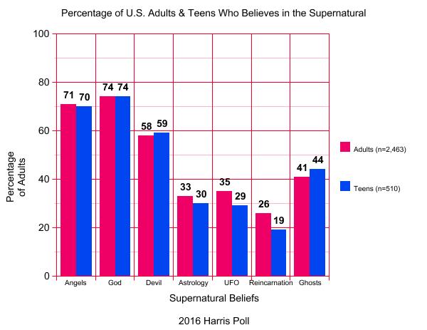 supernatural americans
